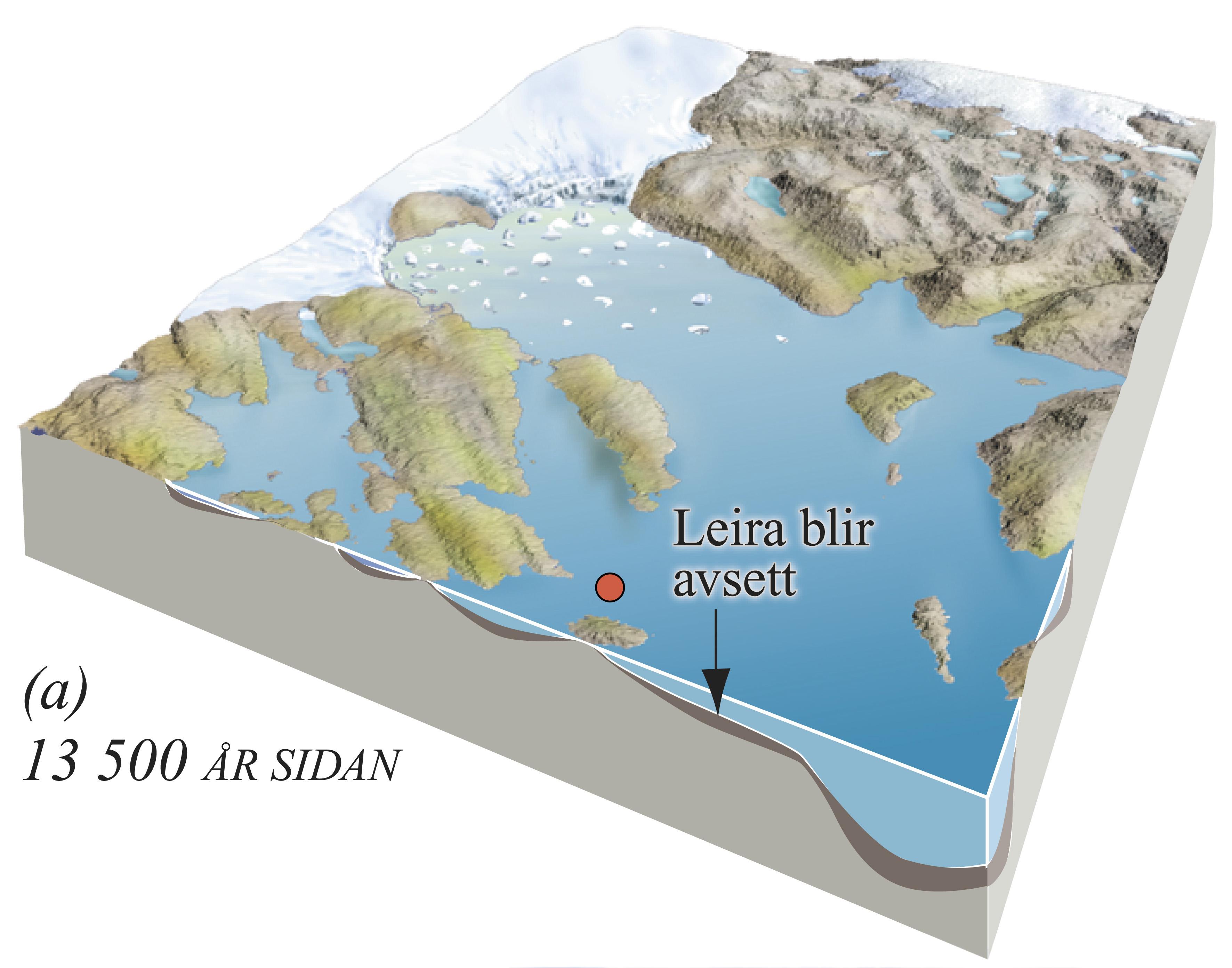 Utviklingsstadium i danninga av den harde leira i Ølve. (a) 13 500 år sidan