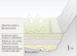 Skisse av lagfølgja på gravplassen i Blomvågen