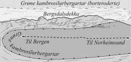 Prinsippskisse over geologien på Kvamskogen.