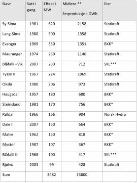 Data fra NVE, november 2016 *Bergenshalvøens Kommunale Kraftselskap, ** Periode 1981-2010, ***Sunnhordland Kraftlag