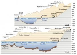 Lengdeprofil av Vossevassdraget