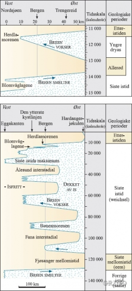 Kurve over brefrontens bevegelser i Hordaland gjennom de siste 140 000 årene