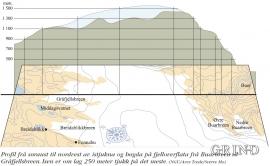 Profil frå søraust til nordvest av istjukna og høgda på fjelloverflata frå Buarbreen til Gråfjellsbreen