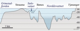 Depth profile of Nordåsvatnet and Sælevatnet. (B. Glenne/T. Simensen/Eva Bjørseth)
