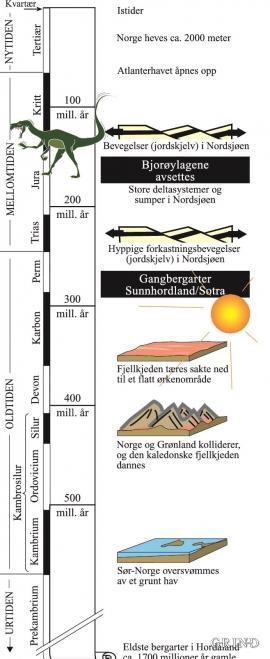 Den geologiske tidsskalaen med høydepunkter i Hordalands geologiske historie.