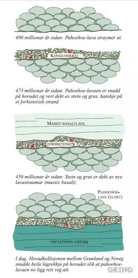 Danninga av bergartslaga på Finnås i fire stadium.