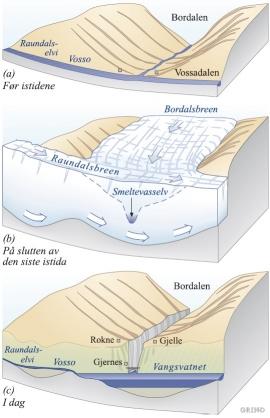 Tre stadium i danninga av Bordalsgjelet