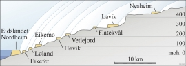 Profil av brefrontposisjonar og breelvsletter då isen trekte seg attende frå Eidslandet og innetter dalen på slutten av den siste istida