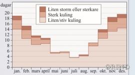 Middelfordelinga av talet på kuling- og stormdagar gjennom året på Hellisøy fyr