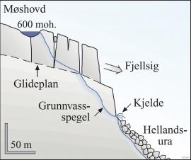 Profil frå Møshovd til Hellandsura
