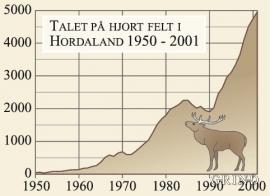 Utvikling av hjortestamma i Hordaland i kommunane i år 2001.