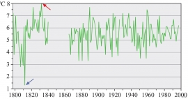The figure shows the average temperatures for spring (March to May) every year during the 200-year period from 1798 to 1997.