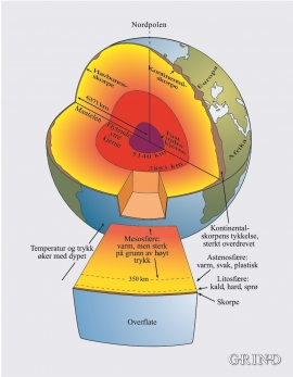 Jordens oppbygning.
