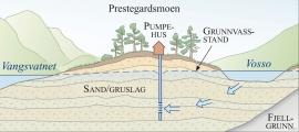 Snitt som viser lausmassar og grunnvatn under Prestegardsmoen