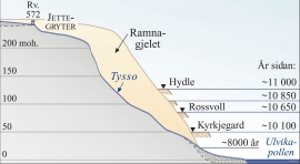 Snittet langs Tysso og langs sidene av Tysso viser korleis landet har stige i Ulvik etter istida