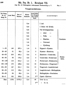 From the Parlimentary Proposition nr. 1 in 1890: Table of snow depths after snow measurements along the planned railway route in the 1880s
