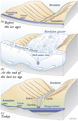 Three stages in the formation of Bordalsgjelet Canyon.