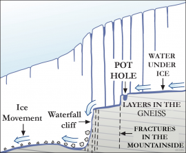 The principle of how the cliff at Fossen  was formed.