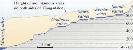Haugsdalen