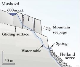 Profile from Møshovd to Hellandsura