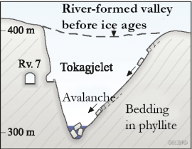 Cross-section through Tokagjelet.