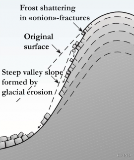 Diagram explaining the formation of the steep mountain slopes at Ulvanosa.
