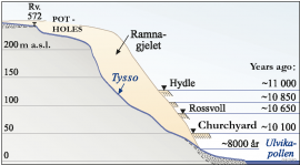 Cross section along the Tysso and along the sides of the Tysso showing how the land has risen in Ulvik since the last Ice Age.