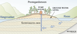 Profile showing the loose sediment deposits and groundwater under Prestegardsmoen.