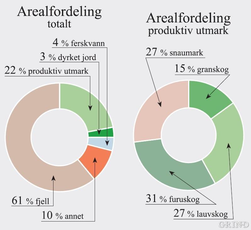 Arealfordeling totalt og arealfordeling for produktiv utmark, Hordaland fylke