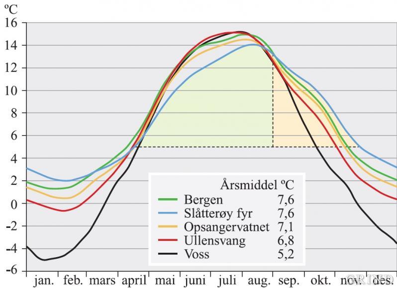 Den årlege variasjonen og årleg gjennomsnitt for lufttemperaturen på fem vêrstasjonar i Hordaland