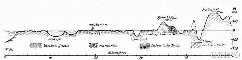 Fridtjof Nansens profil over Nordhordland fra 1922